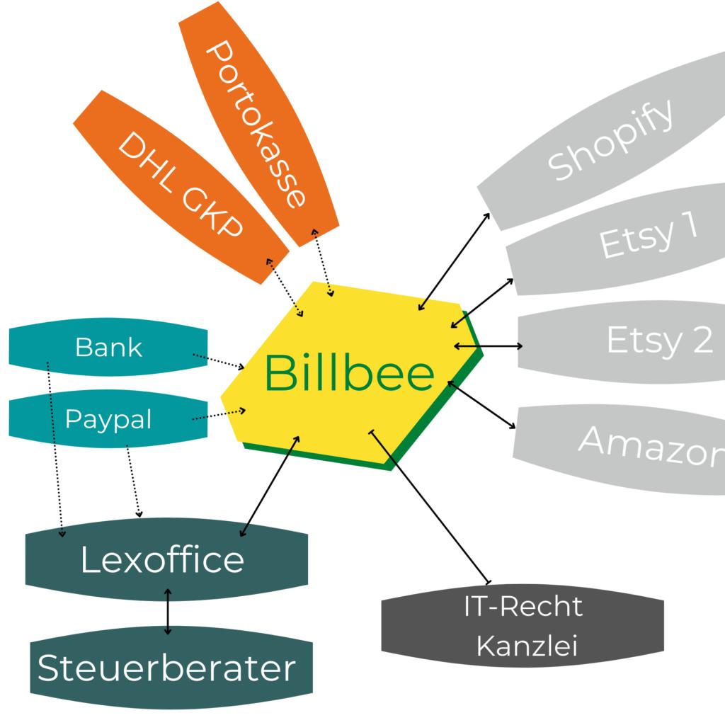 Billbee und Lexoffice für Etsy Verkäufer. So automatisierst du die Auftragsabwicklung und wickelst die Buchhaltung ab.